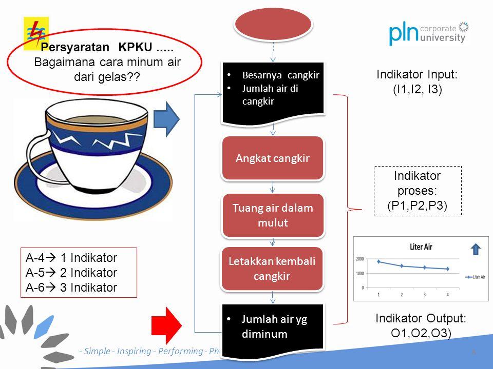 - Simple - Inspiring - Performing - Phenomenal - Form PETA ADLI Persyaratan KPKU Approach (A)Depolyment (D)Learning (L)Integration (I)Evidence a.1.1 Bagaimana pimpinan senior bersama- sama menetapkan visi dan tata nilai perusahaan.