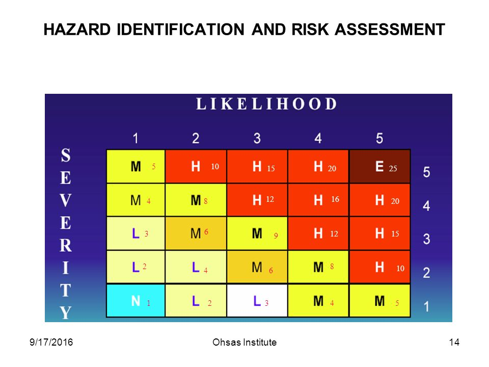 9/17/2016Ohsas Institute14 HAZARD IDENTIFICATION AND RISK ASSESSMENT Langkah 2 – Evaluasi Resiko (OSHA Standard) 25 20 15 10 5 48 3 2 1 6 9 4 23 6 45 8 1215 1216 20
