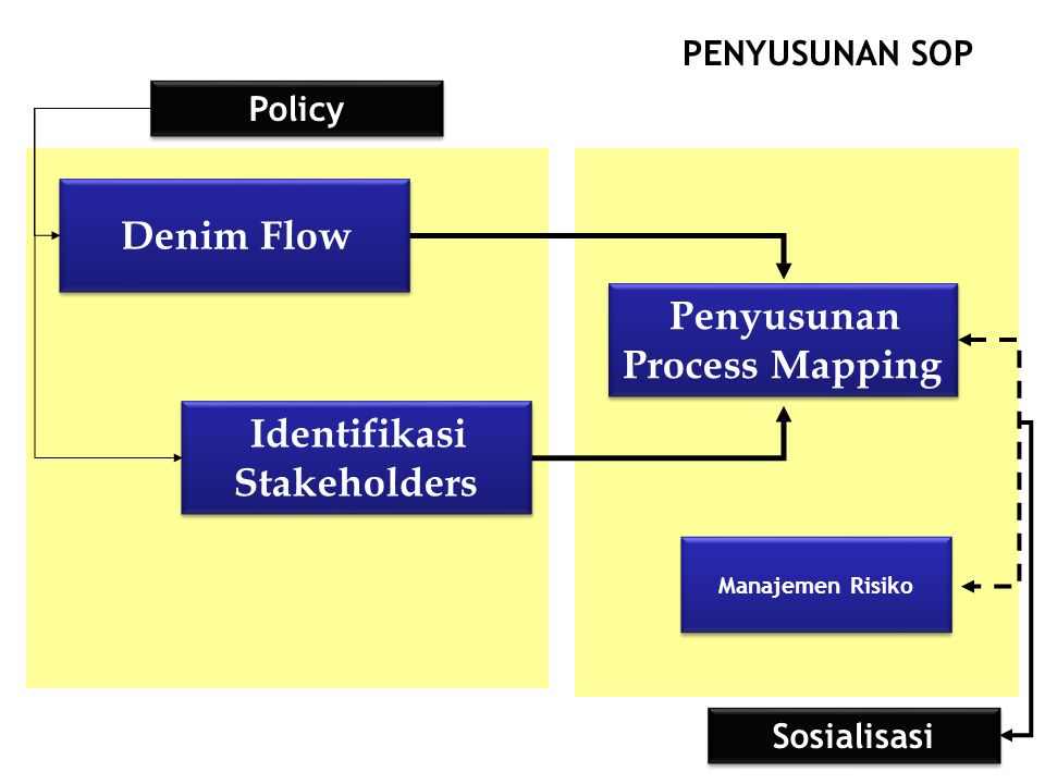 Denim Flow Identifikasi Stakeholders Penyusunan Process Mapping Manajemen Risiko PENYUSUNAN SOP Policy Sosialisasi