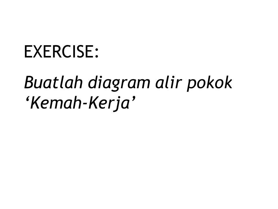 EXERCISE: Buatlah diagram alir pokok 'Kemah-Kerja'