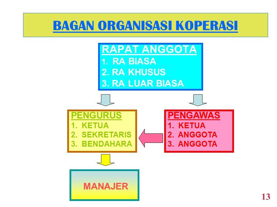 IDENTIFIKASI KEBIJAKAN LAINNYA 1.Kebijakan yang terkait dengan keanggotaan. 2.Kebijakan yang terkait dengan karyawan. 3.Kebijakan yang terkait dengan