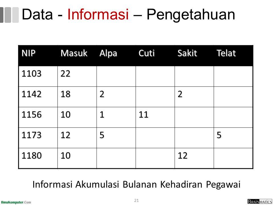 Data - Informasi – Pengetahuan Informasi Akumulasi Bulanan Kehadiran Pegawai 21 NIPMasukAlpaCutiSakitTelat 110322 11421822 115610111 11731255 11801012