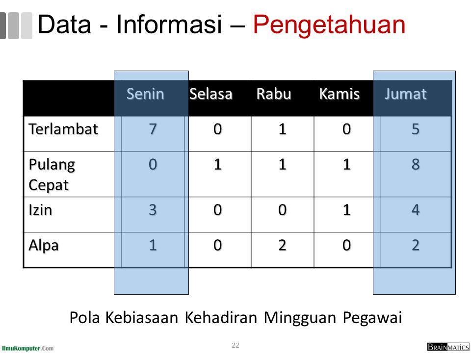 Data - Informasi – Pengetahuan Pola Kebiasaan Kehadiran Mingguan Pegawai 22 SeninSelasaRabuKamisJumat Terlambat70105 Pulang Cepat 01118 Izin30014 Alpa10202