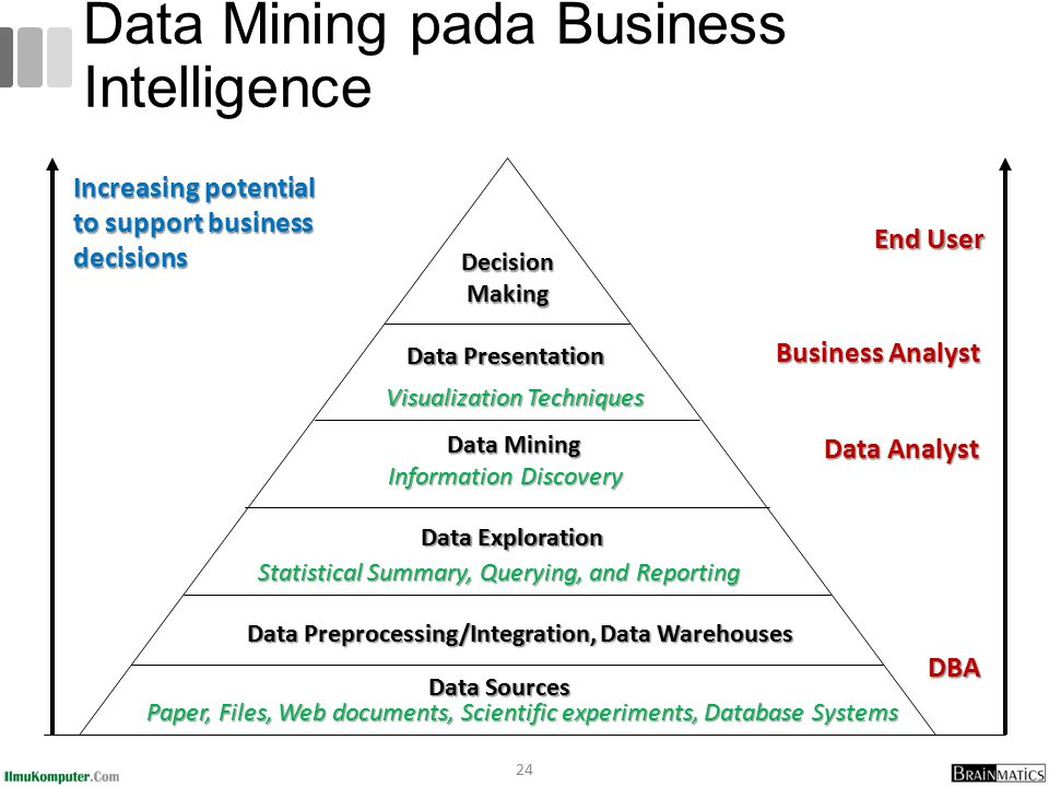 Data Mining pada Business Intelligence 24 Increasing potential to support business decisions End User Business Analyst Data Analyst Data Analyst DBA Decision Making Data Presentation Visualization Techniques Data Mining Information Discovery Data Exploration Statistical Summary, Querying, and Reporting Data Preprocessing/Integration, Data Warehouses Data Sources Paper, Files, Web documents, Scientific experiments, Database Systems