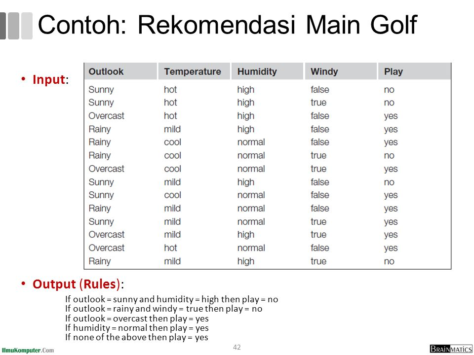Contoh: Rekomendasi Main Golf Input: Output (Rules): If outlook = sunny and humidity = high then play = no If outlook = rainy and windy = true then play = no If outlook = overcast then play = yes If humidity = normal then play = yes If none of the above then play = yes 42