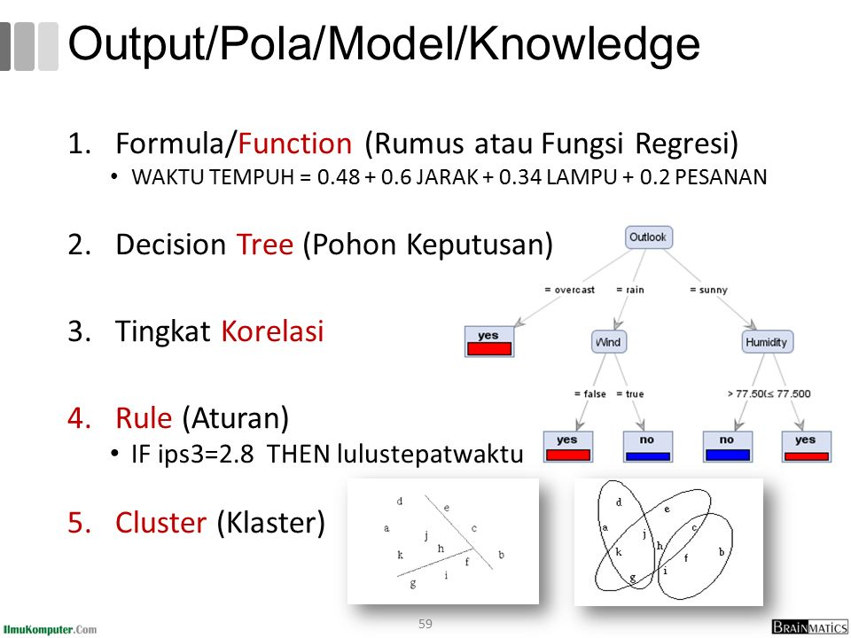 Output/Pola/Model/Knowledge 1.Formula/Function (Rumus atau Fungsi Regresi) WAKTU TEMPUH = 0.48 + 0.6 JARAK + 0.34 LAMPU + 0.2 PESANAN 2.Decision Tree