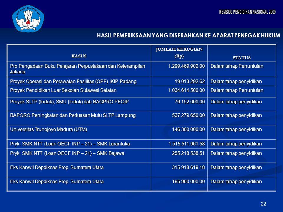 22KASUS JUMLAH KERUGIAN (Rp)STATUS Pro Pengadaan Buku Pelajaran Perpustakaan dan Keterampilan Jakarta 1.299.469.902,00 Dalam tahap Penuntutan Proyek Operasi dan Perawatan Fasilitas (OPF) IKIP Padang 19.013.292,62 Dalam tahap penyidikan Proyek Pendidikan Luar Sekolah Sulawesi Selatan 1.034.614.500,00 Dalam tahap Penuntutan Proyek SLTP (Induk); SMU (Induk) dab BAGPRO PEQIP 76.152.000,00 Dalam tahap penyidikan BAPGRO Peningkatan dan Perluasan Mutu SLTP Lampung 537.279.650,00 Dalam tahap penyidikan Universitas Trunojoyo Madura (UTM) 146.360.000,00 Dalam tahap penyidikan Pryk.