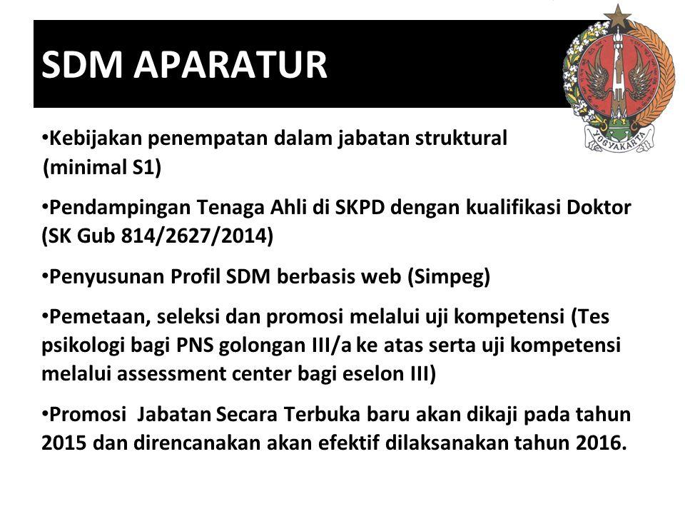 SDM APARATUR Kebijakan penempatan dalam jabatan struktural (minimal S1) Pendampingan Tenaga Ahli di SKPD dengan kualifikasi Doktor (SK Gub 814/2627/20