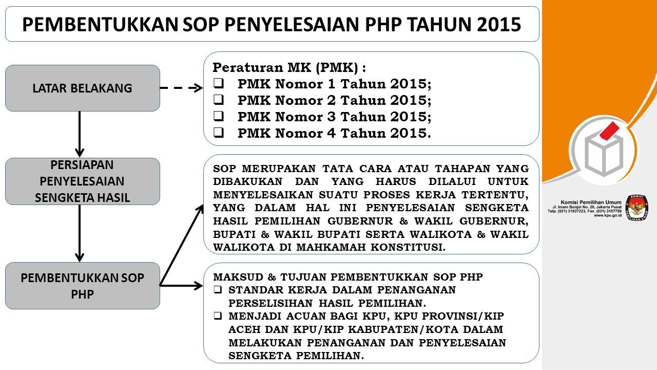 Sasaran SOP PHP: Penyampaian Informasi Permohonan; Menyiapkan Jawaban Termohon; Menyiapkan Dokumen Alat Bukti; Mendistribusikan Alat Bukti; Mengikuti Persidangan.