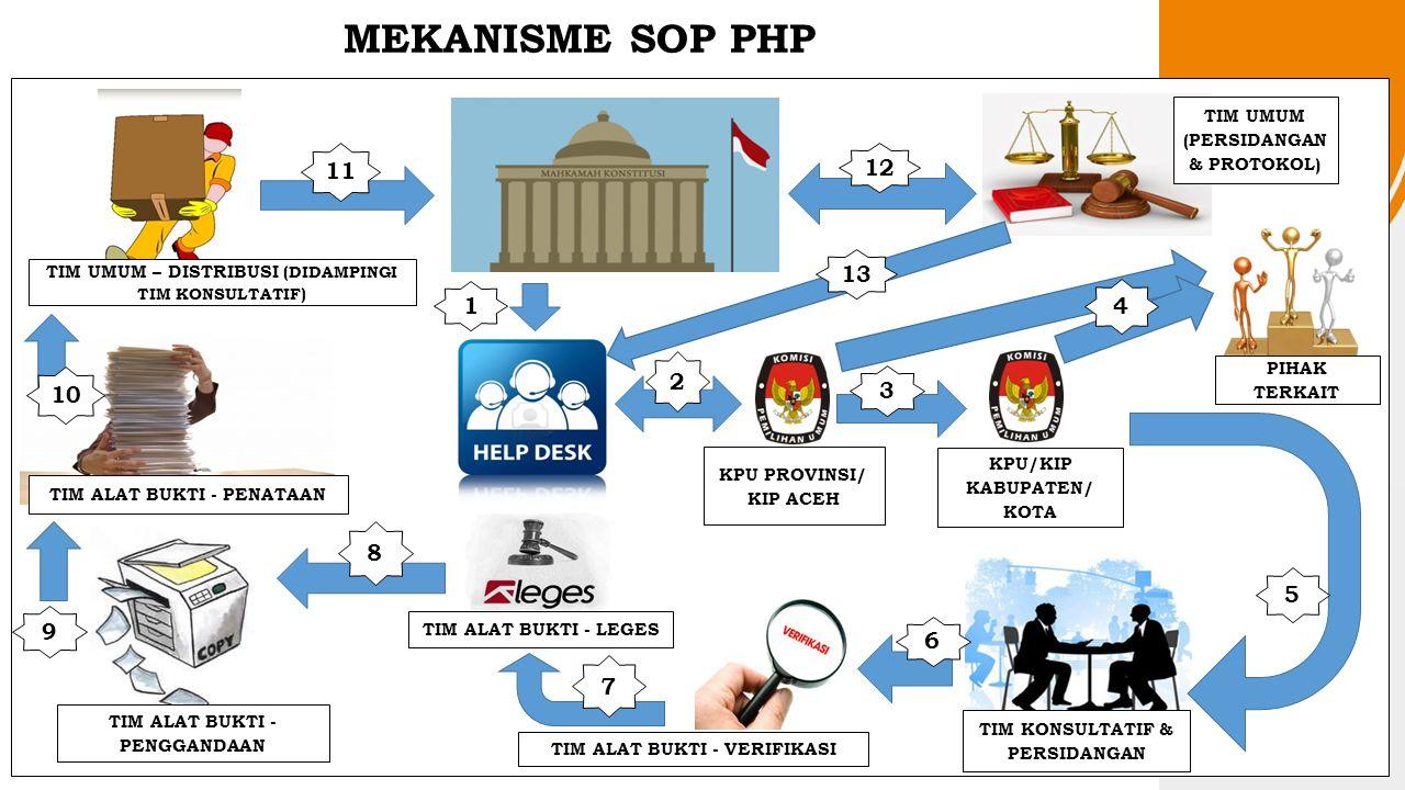 MEKANISME SOP PHP KPU PROVINSI/ KIP ACEH KPU/KIP KABUPATEN/ KOTA TIM KONSULTATIF & PERSIDANGAN TIM UMUM (PERSIDANGAN & PROTOKOL) TIM ALAT BUKTI - LEGES TIM ALAT BUKTI - PENATAAN TIM UMUM – DISTRIBUSI (DIDAMPINGI TIM KONSULTATIF) 8 9 10 11 13 TIM ALAT BUKTI - PENGGANDAAN TIM ALAT BUKTI - VERIFIKASI PIHAK TERKAIT 12 7 1 2 6 3 5 4