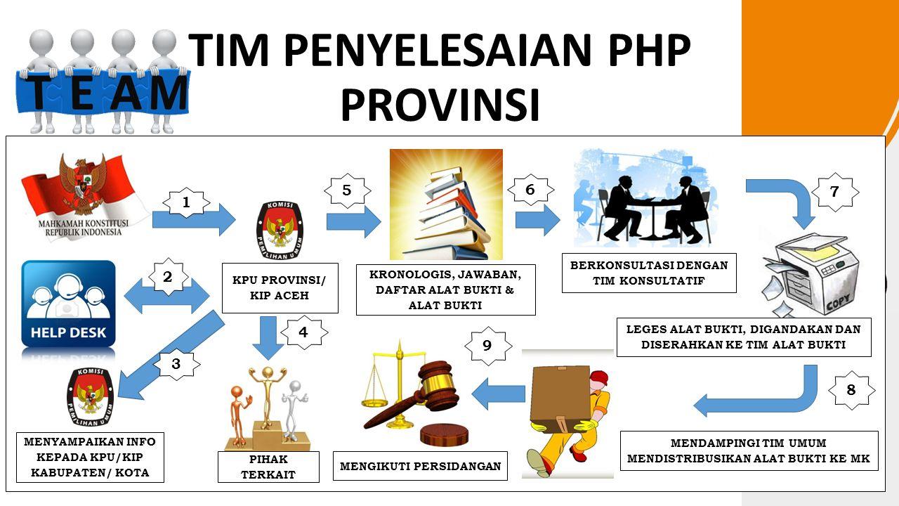 TIM PENYELESAIAN PHP PROVINSI (i)  MENGUNDUH/MENGAKSES SALINAN PERMOHONAN DARI:  LAMAN RESMI MAHKAMAH KONSTITUSI (WWW.MAHKAMAHKONSTITUSI.GO.ID );WWW.MAHKAMAHKONSTITUSI.GO.ID  JDIH KPU (WWW.JDIH.KPU.GO.ID )WWW.JDIH.KPU.GO.ID  MENERIMA SALINAN PERMOHONAN VIA EMAIL/FAKS DARI TIM HELP DESK KPU.