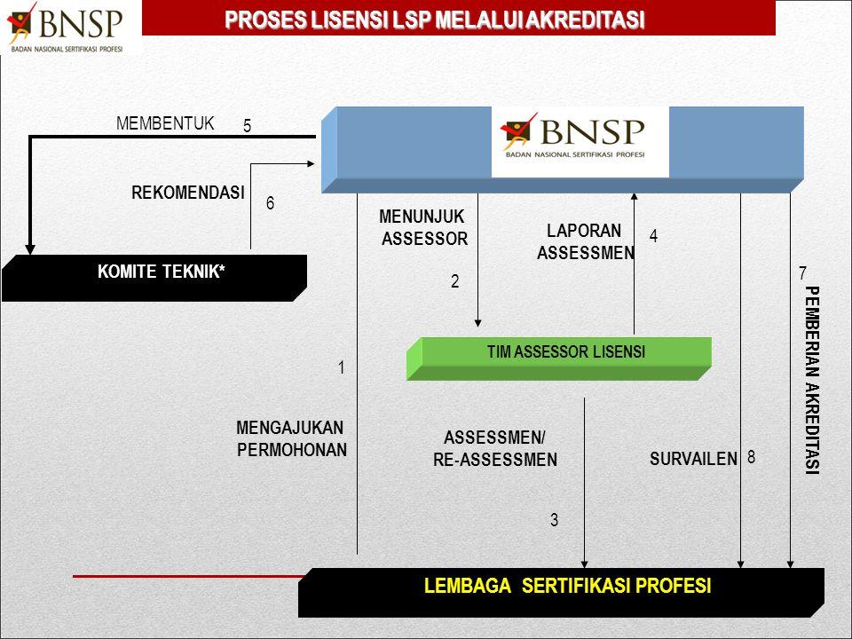 DAFTAR PERIKSA KELENGKAPAN LSP MENUJU LISENSI 1.Daftar Periksa LSP-P3 2.Daftar Periksa LSP-P1 3.Daftar Periksa LSP-Profisiensi 4.Formulir Permohonan L