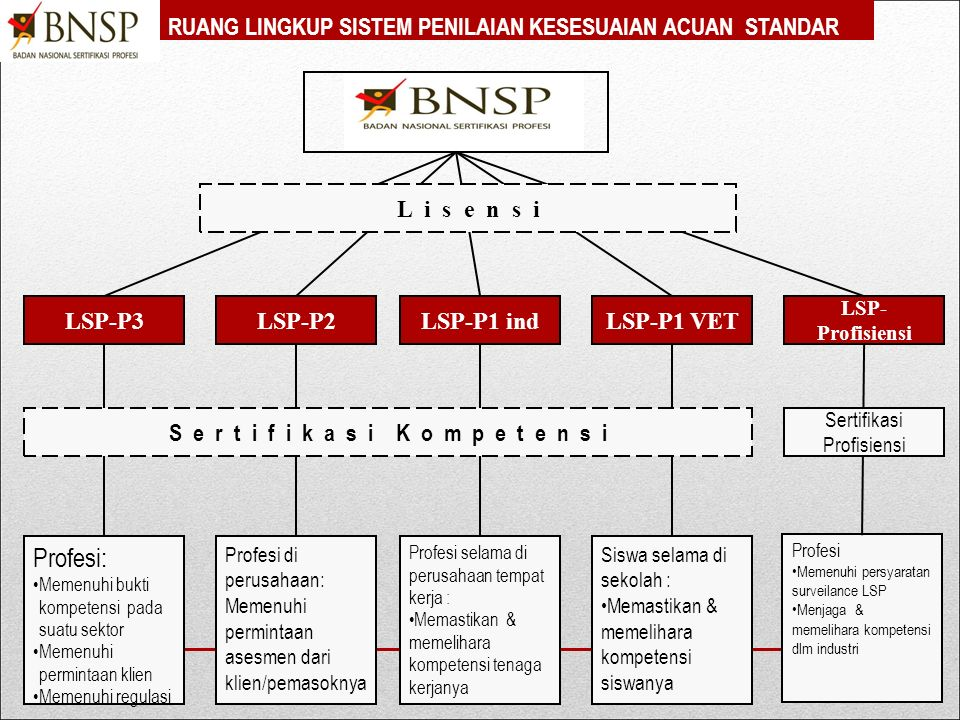 Persyaratan Dasar Lisensi LSP Lembaga Sertifikasi Profesi (LSP) harus memenuhi syarat yang mencakup aspek kelembagaan dan aspek teknis. 1. Aspek kelem
