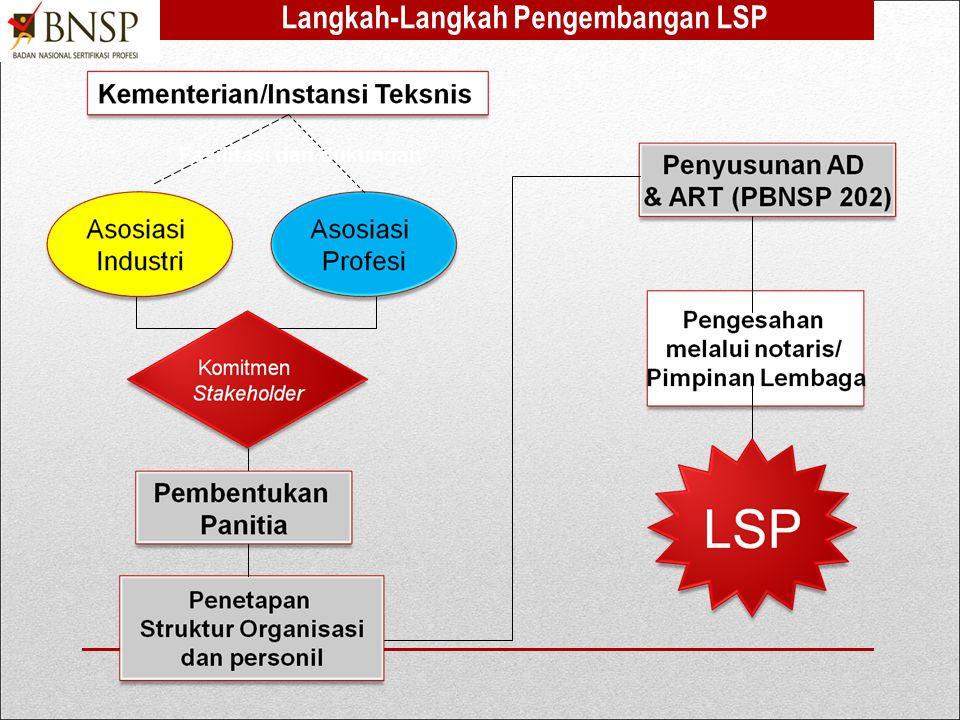 NONO KODE (bila diperlukan) JUDUL Penetapan Panitia Persiapan Pembentukan LSP Surat Dukungan Asosiasi Industri/ tertera dalam akte notaris.