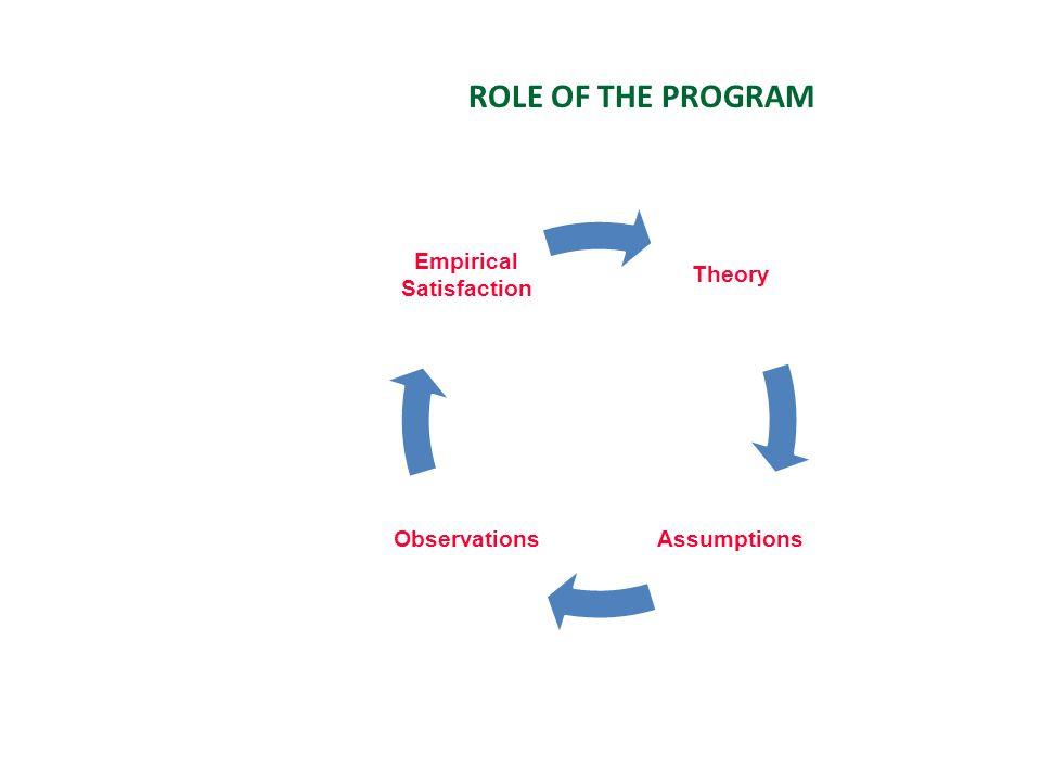 ROLE OF THE PROGRAM Theory AssumptionsObservations Empirical Satisfaction