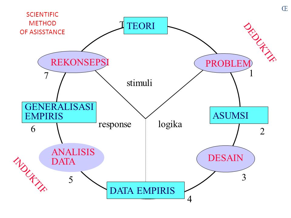 TEORI stimuli responselogika DEDUKTIF INDUKTIF TEORI ASUMSI DATA EMPIRIS GENERALISASI EMPIRIS PROBLEM DESAIN ANALISIS DATA REKONSEPSI 1 5 4 3 2 8 7 6 SCIENTIFIC METHOD OF ASISSTANCE Œ