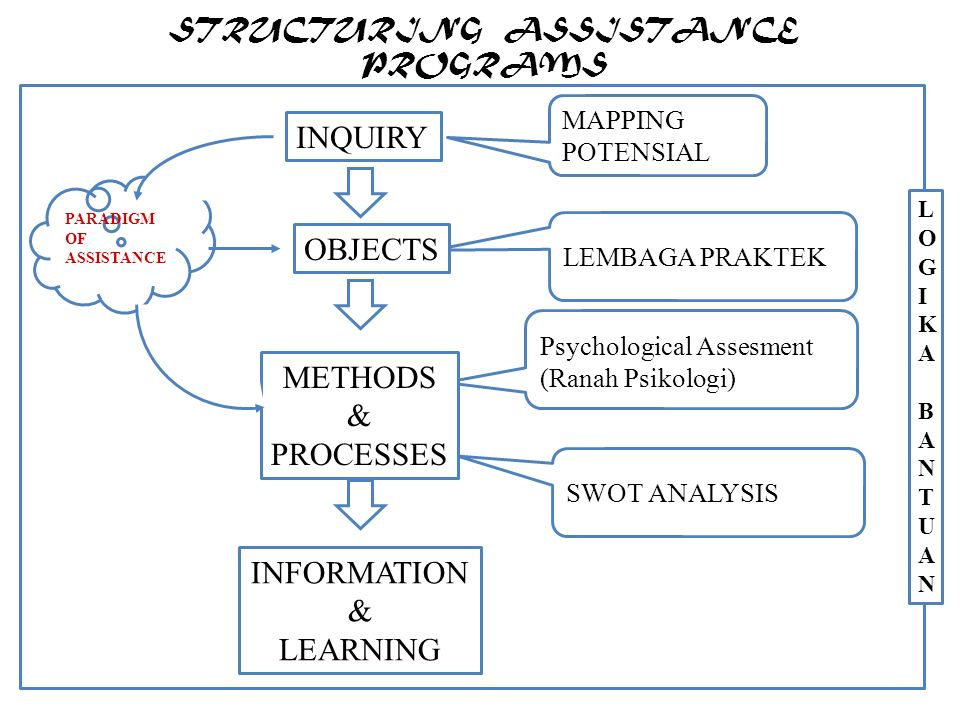 STRUCTURING ASSISTANCE PROGRAMS LOGIKA BANTUANLOGIKA BANTUAN INQUIRY SWOT ANALYSIS Psychological Assesment (Ranah Psikologi) MAPPING POTENSIAL LEMBAGA PRAKTEK PARADIGM OF ASSISTANCE OBJECTS METHODS & PROCESSES INFORMATION & LEARNING