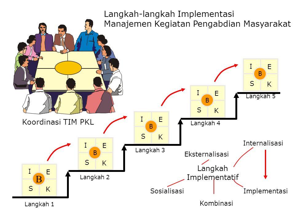 Langkah-langkah Implementasi Manajemen Kegiatan Pengabdian Masyarakat B I E S K Langkah 1 B I E S K Langkah 2 B I E S K Langkah 3 B I E S K Langkah 4 B I E S K Langkah 5 Langkah Implementatif Sosialisasi Eksternalisasi Kombinasi Internalisasi Implementasi Koordinasi TIM PKL