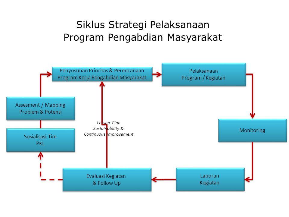 Penyusunan Prioritas & Perencanaan Program Kerja Pengabdian Masyarakat Pelaksanaan Program / Kegiatan Pelaksanaan Program / Kegiatan Evaluasi Kegiatan & Follow Up Evaluasi Kegiatan & Follow Up Monitoring Siklus Strategi Pelaksanaan Program Pengabdian Masyarakat Laporan Kegiatan Laporan Kegiatan Sosialisasi Tim PKL Sosialisasi Tim PKL Lesson Plan Sustainability & Continuous improvement Assesment / Mapping Problem & Potensi Assesment / Mapping Problem & Potensi