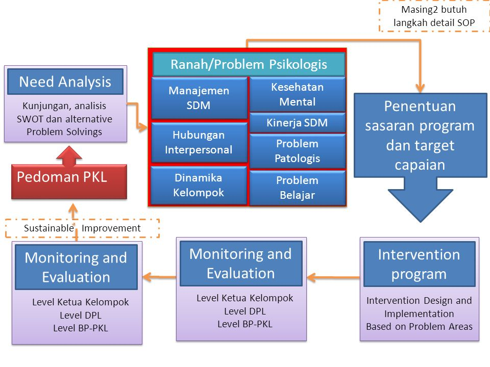 Sustainable Improvement Need Analysis Kunjungan, analisis SWOT dan alternative Problem Solvings Intervention program Intervention Design and Implement