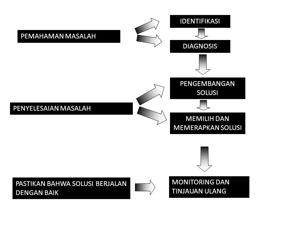 Rangkaian aktifitas menyusun suatu kerangka yang menjadi wadah bagi segenap kegiatan PKL dengan jalan membagi & mengelompokkan pekerjaan yang harus dilaksanakan serta menetapkan & menyusun jalinan hubungan kerja di antara anggota kelompok.