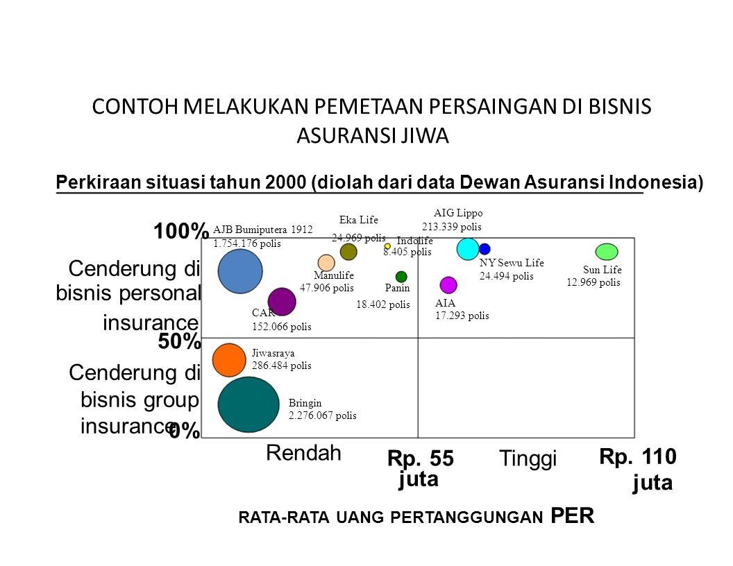 CONTOH MELAKUKAN PEMETAAN PERSAINGAN DI BISNIS ASURANSI JIWA Perkiraan situasi tahun 2000 (diolah dari data Dewan Asuransi Indonesia) 100% Eka Life AJ