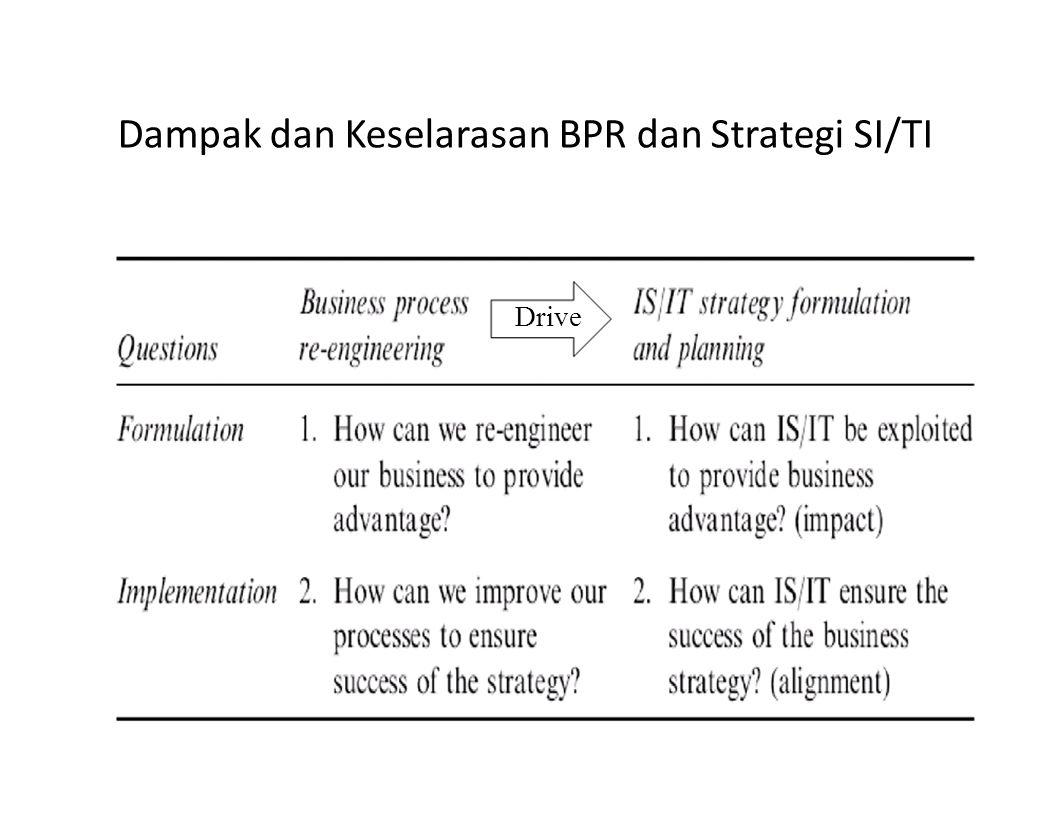 Dampak dan Keselarasan BPR dan Strategi SI/TI Drive