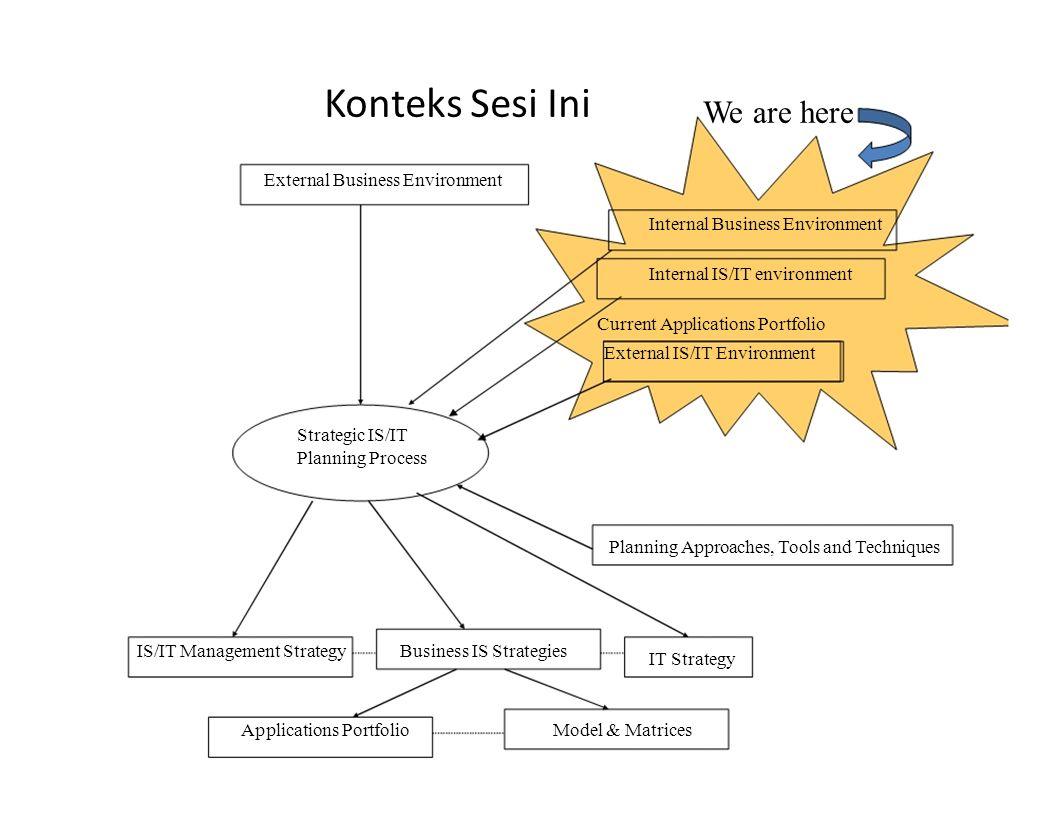 2.Analisis Lingkungan Internal Melihat kondisi internal di dalam perusahaan saat ini.