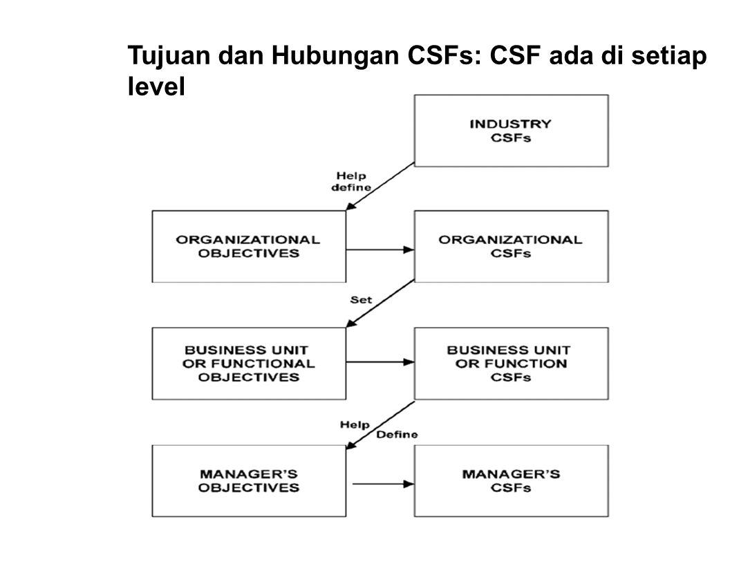 Tujuan dan Hubungan CSFs: CSF ada di setiap level