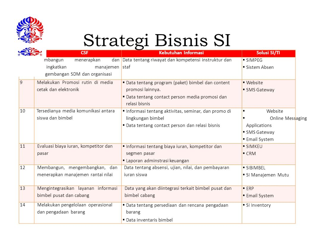 Strategi Bisnis SI CSFKebutuhan InformasiSolusi SI/TI mbangunmenerapkandanData tentang riwayat dan kompetensi instruktur dan  SIMPEG ingkatkanmanajem