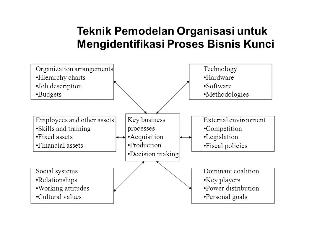 Teknik Pemodelan Organisasi untuk Mengidentifikasi Proses Bisnis Kunci Organization arrangementsTechnology Hierarchy chartsHardware Job descriptionSoftware BudgetsMethodologies Employees and other assets Key business External environment Skills and training processes Competition Fixed assetsAcquisitionLegislation Financial assets Production Fiscal policies Decision making Social systemsDominant coalition RelationshipsKey players Working attitudesPower distribution Cultural valuesPersonal goals