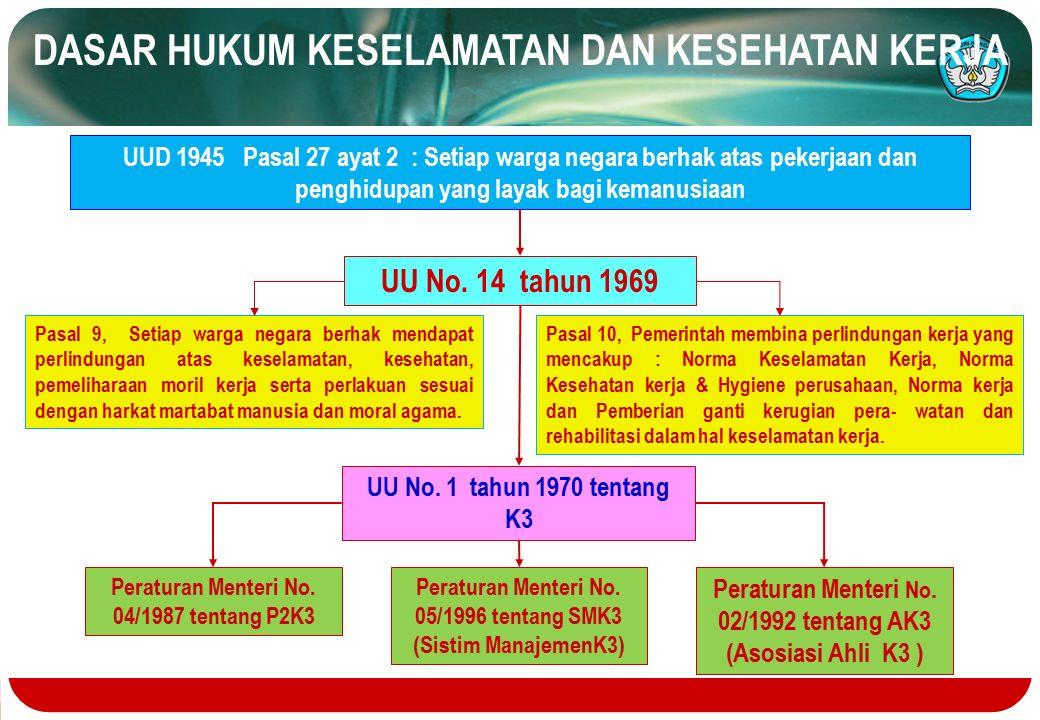 Pedoman Dasar pelaksanaan K3 di PT.PLN (Persero) UU No.