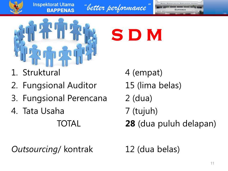 better performance Inspektorat Utama BAPPENAS S D M 1.Struktural4 (empat) 2.Fungsional Auditor15 (lima belas) 3.Fungsional Perencana2 (dua) 4.Tata Usaha7 (tujuh) TOTAL28 (dua puluh delapan) Outsourcing/ kontrak12 (dua belas) 11