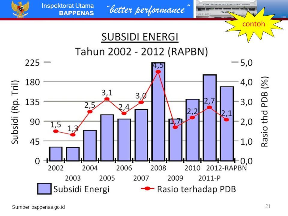 better performance Inspektorat Utama BAPPENAS 21 Sumber: bappenas.go.id contoh