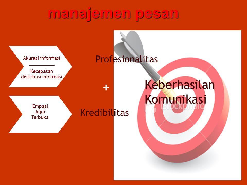 manajemen pesan Akurasi informasi __________ Kecepatan distribusi informasi Empati Jujur Terbuka Profesionalitas Keberhasilan Komunikasi = + Kredibilitas