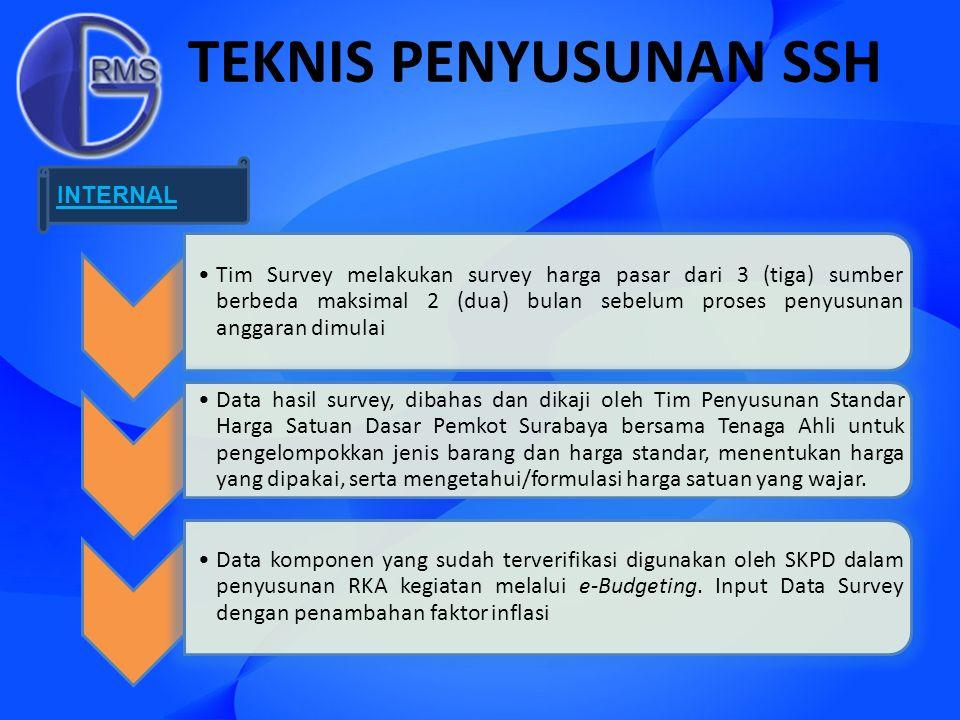 TEKNIS PENYUSUNAN SSH Tim Survey melakukan survey harga pasar dari 3 (tiga) sumber berbeda maksimal 2 (dua) bulan sebelum proses penyusunan anggaran d