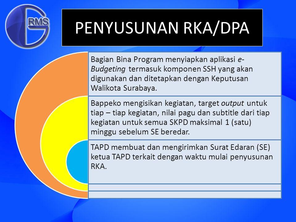 PENYUSUNAN RKA/DPA Bagian Bina Program menyiapkan aplikasi e- Budgeting termasuk komponen SSH yang akan digunakan dan ditetapkan dengan Keputusan Wali
