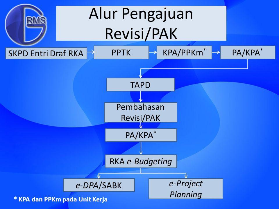 Alur Pengajuan Revisi/PAK SKPD Entri Draf RKA PPTKKPA/PPKm * PA/KPA * TAPD Pembahasan Revisi/PAK PA/KPA * RKA e-Budgeting e-DPA/SABK e-Project Plannin