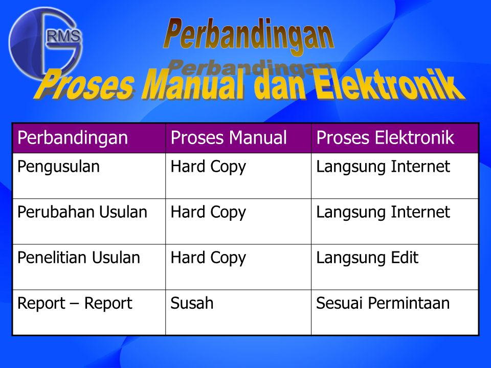 PerbandinganProses ManualProses Elektronik PengusulanHard CopyLangsung Internet Perubahan UsulanHard CopyLangsung Internet Penelitian UsulanHard CopyL