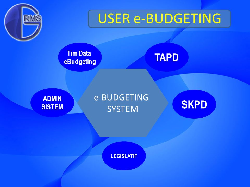 USER e-BUDGETING Tim Data eBudgeting TAPD SKPD ADMIN SISTEM LEGISLATIF e-BUDGETING SYSTEM