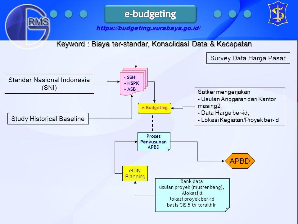 e-Budgeting Proses Penyusunan APBD - SSH - HSPK - ASB eCity Planning Bank data usulan proyek (musrenbang), Alokasi & lokasi proyek ber-id basis GIS 5