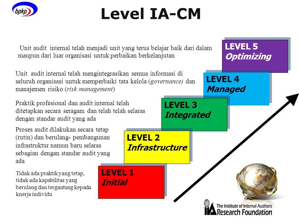 Level IA-CM LEVEL 5 Optimizing LEVEL 5 Optimizing LEVEL 4 Managed LEVEL 4 Managed LEVEL 3 Integrated LEVEL 3 Integrated LEVEL 2 Infrastructure LEVEL 2