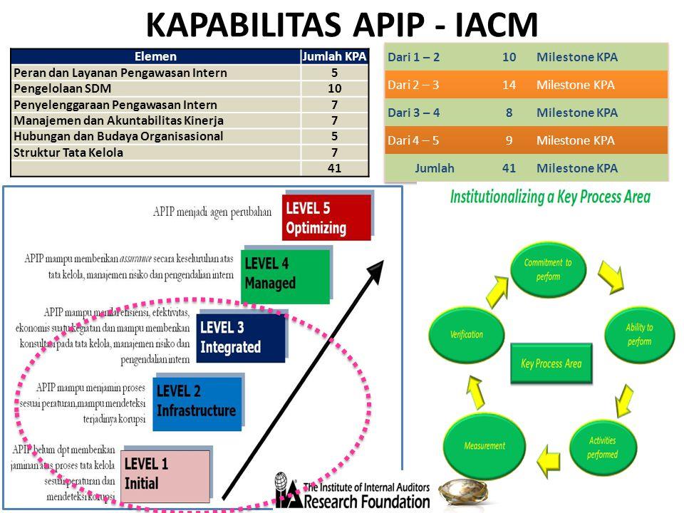 KAPABILITAS APIP - IACM ElemenJumlah KPA Peran dan Layanan Pengawasan Intern5 Pengelolaan SDM10 Penyelenggaraan Pengawasan Intern7 Manajemen dan Akunt