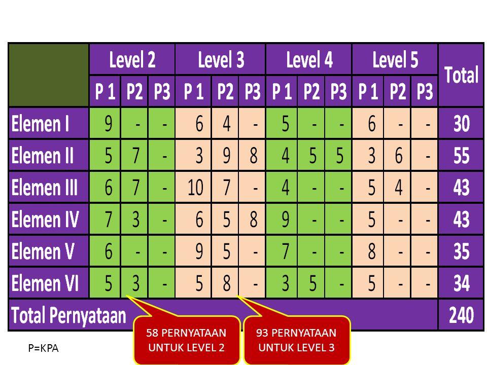 JUMLAH PERNYATAAN DALAM FORMULIR ISIAN 58 PERNYATAAN UNTUK LEVEL 2 93 PERNYATAAN UNTUK LEVEL 3 P=KPA