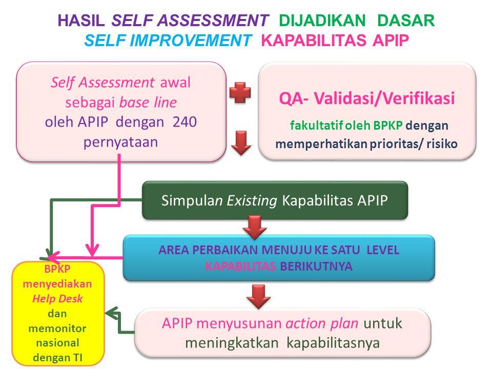 Simpulan Existing Kapabilitas APIP Self Assessment awal sebagai base line oleh APIP dengan 240 pernyataan Self Assessment awal sebagai base line oleh