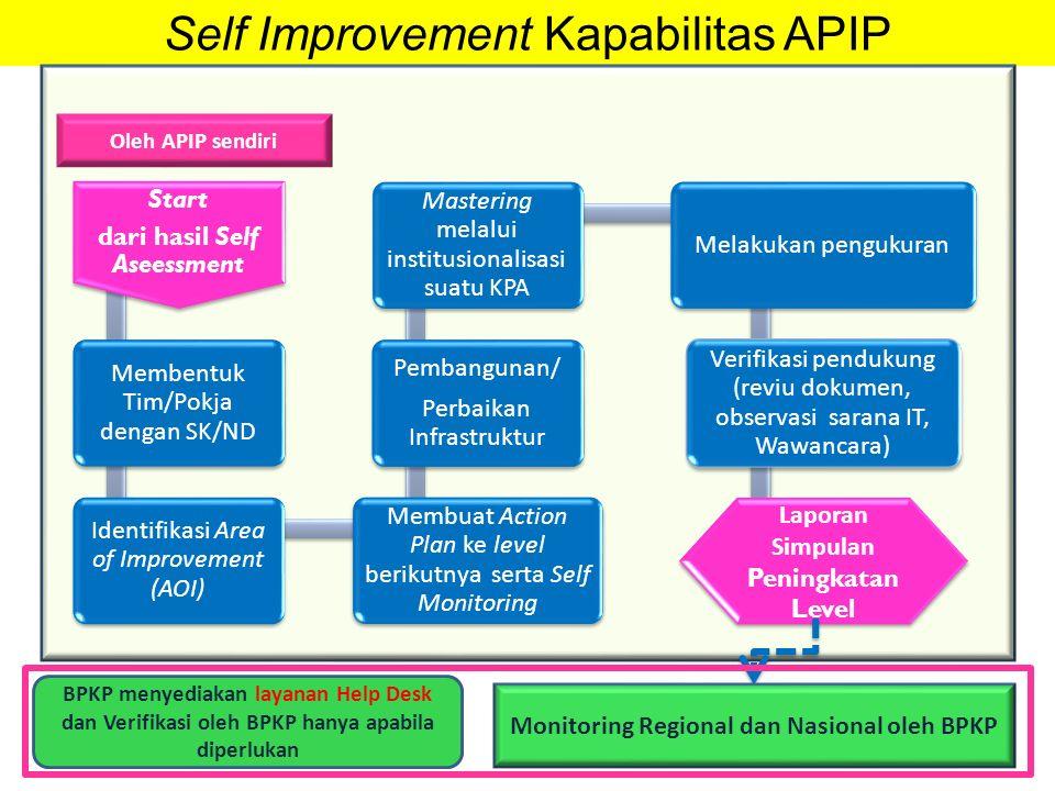 Self Improvement Kapabilitas APIP Oleh APIP sendiri Monitoring Regional dan Nasional oleh BPKP BPKP menyediakan layanan Help Desk dan Verifikasi oleh