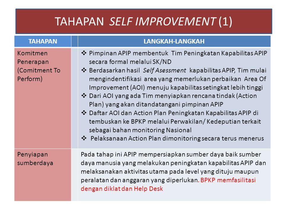 TAHAPANLANGKAH-LANGKAH Komitmen Penerapan (Comitment To Perform)  Pimpinan APIP membentuk Tim Peningkatan Kapabilitas APIP secara formal melalui SK/N