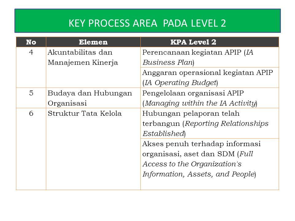 NoElemenKPA Level 2 4 Akuntabilitas dan Manajemen Kinerja Perencanaan kegiatan APIP ( IA Business Plan ) Anggaran operasional kegiatan APIP ( IA Opera