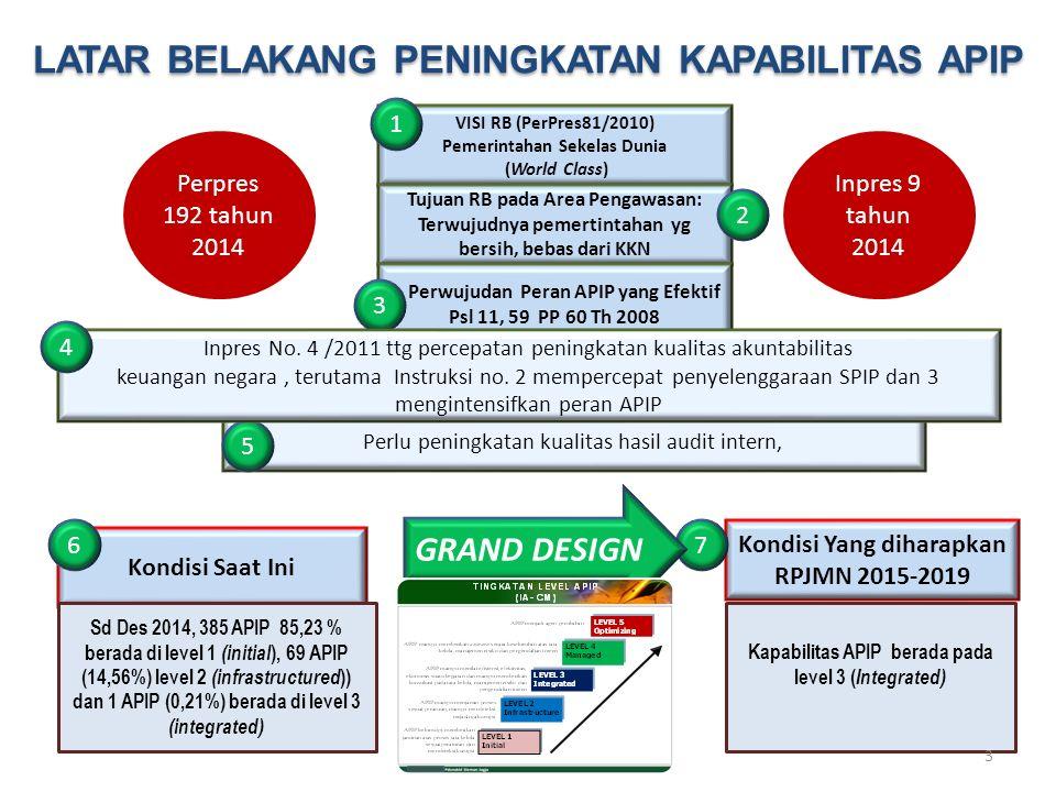 Kondisi Saat Ini Kondisi Yang diharapkan RPJMN 2015-2019 VISI RB (PerPres81/2010) Pemerintahan Sekelas Dunia (World Class) Tujuan RB pada Area Pengawa