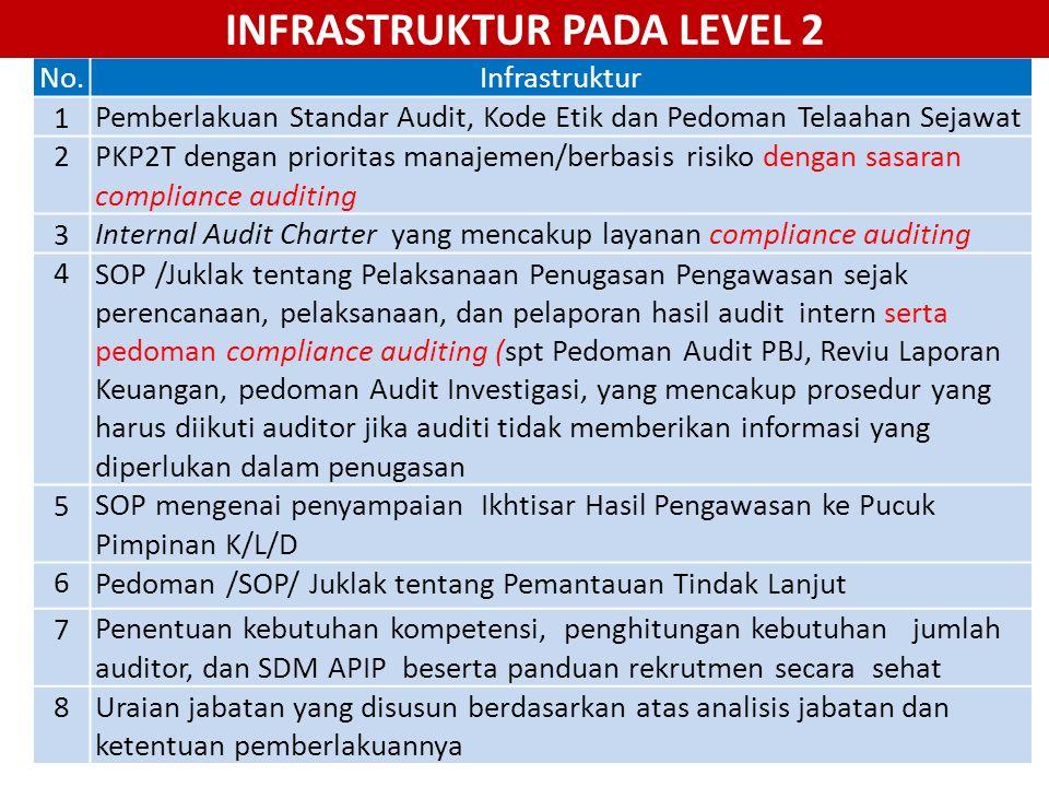 No.Infrastruktur 1Pemberlakuan Standar Audit, Kode Etik dan Pedoman Telaahan Sejawat 2PKP2T dengan prioritas manajemen/berbasis risiko dengan sasaran